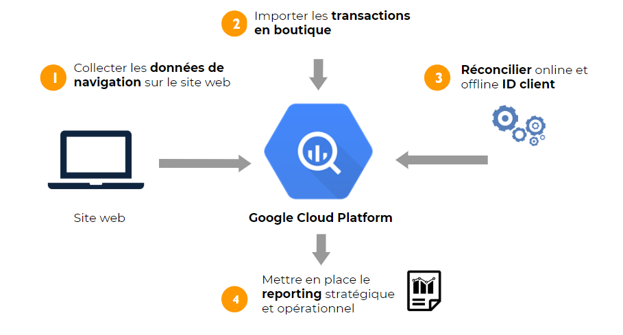 Data Lake basé sur Google Cloud Platform